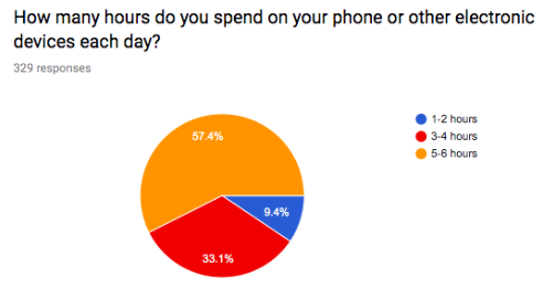 Student Survey Reflects Daily Use of Time